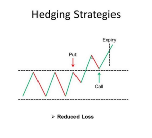 Forex news hedging strategy