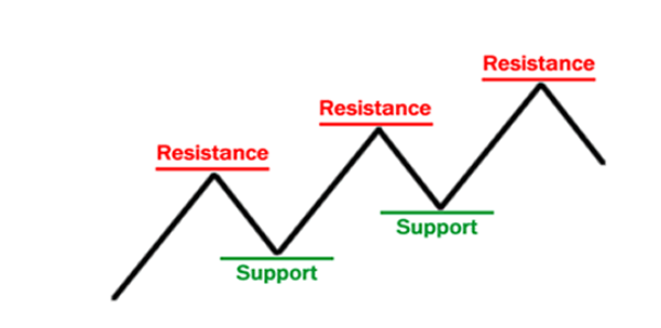 Forex trading support resistance lines