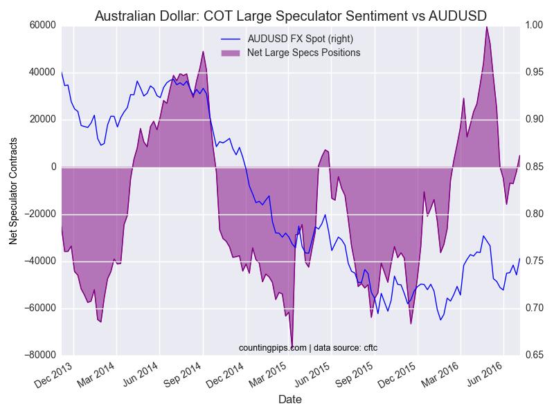 zachary storella Australian-Dollar-COT