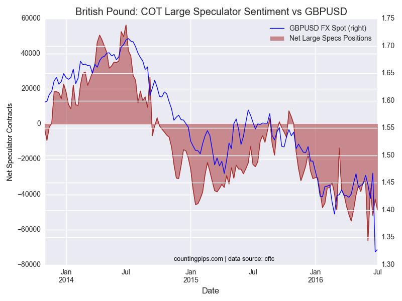 GBP-Brit-Pound-COT zachary storella
