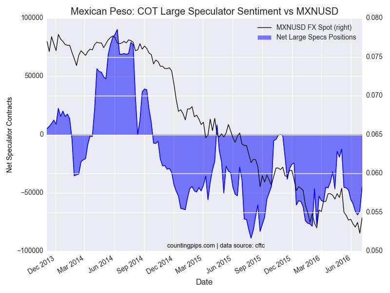 zachary storella Mexican-Peso-COT