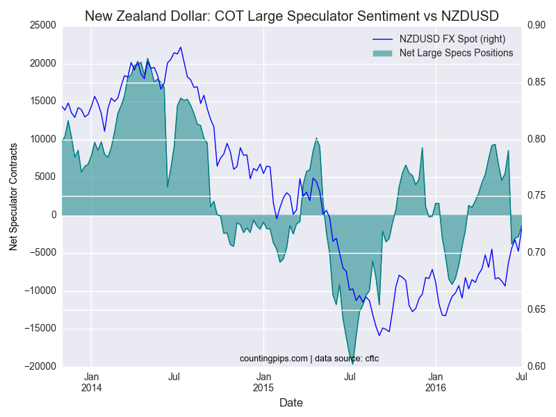 zachary storella NewZealand-Dollar-COT