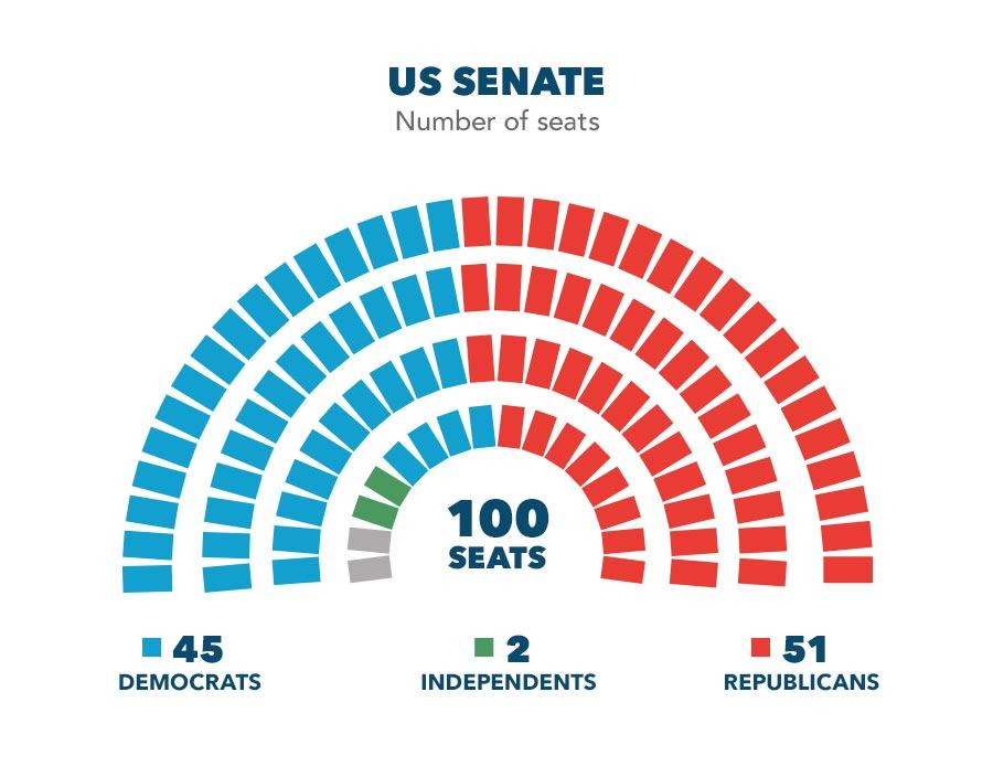 senate-uk