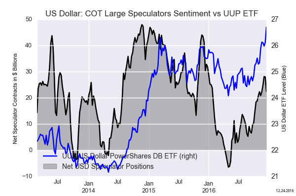 Forex commitment of traders cot report