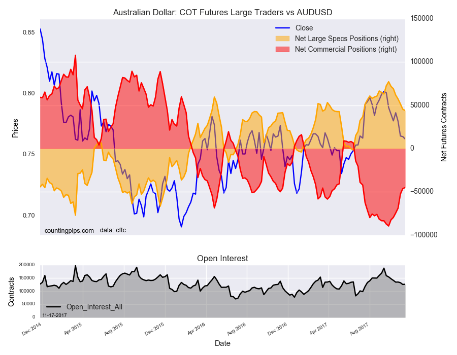 Cot forex