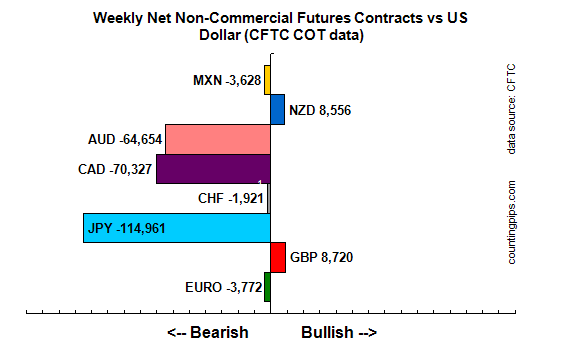 Cot-Levels-Weekly