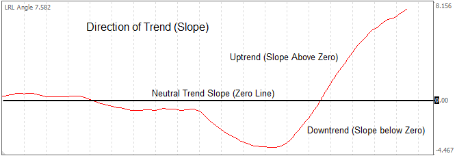 Linear Regression Channels Indicator Trend Slope