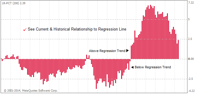 Linear Regression Channels Indicator Deviations