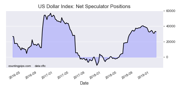 COT Report: USD Index, Euro, Bitcoin Speculator bets fall