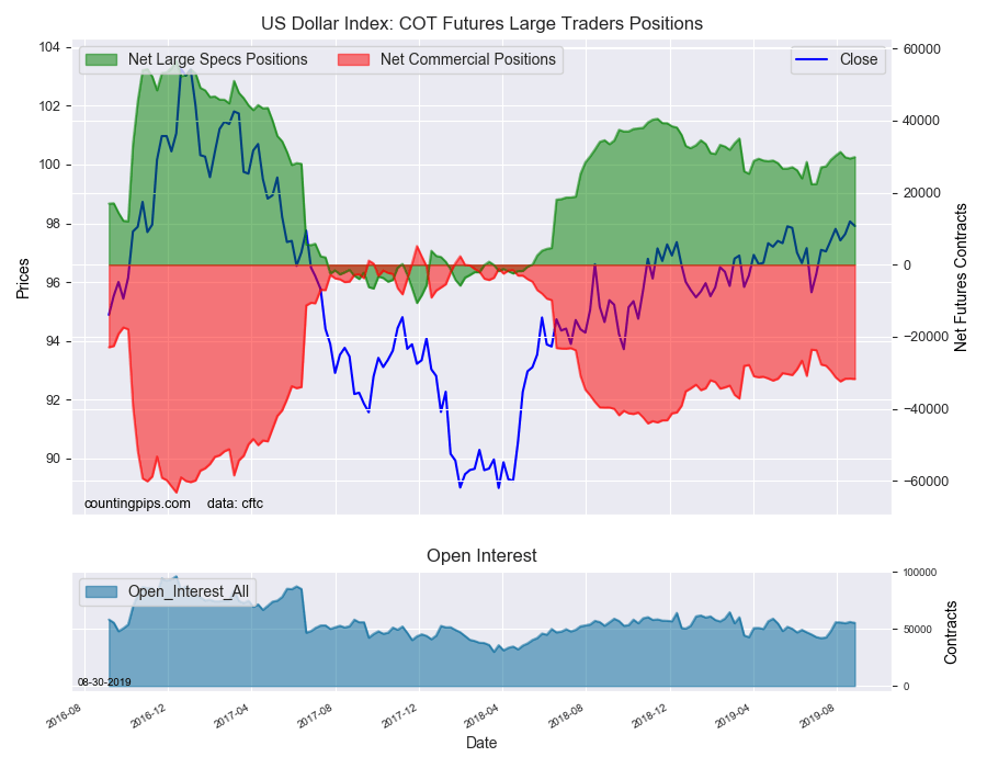 Overlay chart US Dollar Index COT large traders positions, August 27, 2019