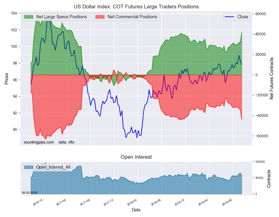 US dollar index COT large traders positions for September 17, 2019