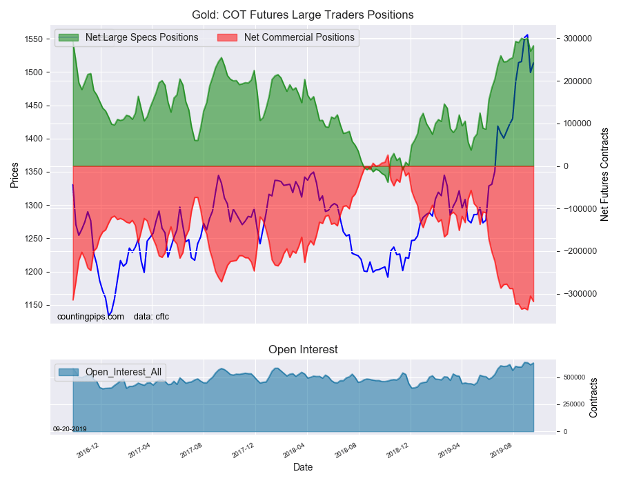 Gold COT large traders positions for September 17, 2019 and gold price