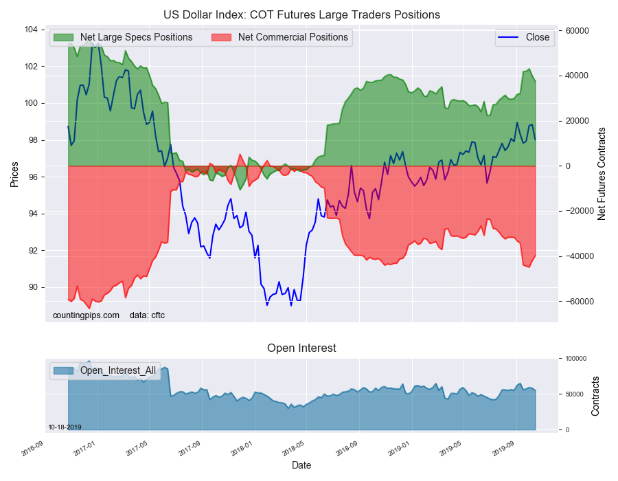 Image of U.S. Dollar Index COT report-table for October 8, 2019