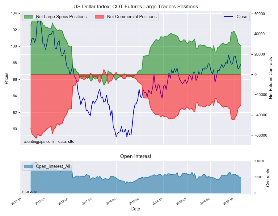 Overlay chart showing US dollar index large trader positions