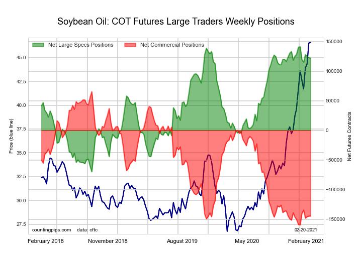 Soybean Oil Futures