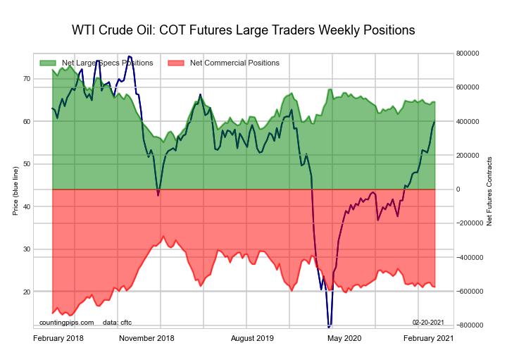WTI Crude Oil Futures