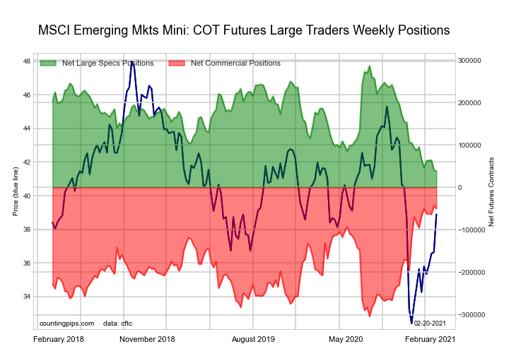 MSCI Emerging Mkts Mini Futures