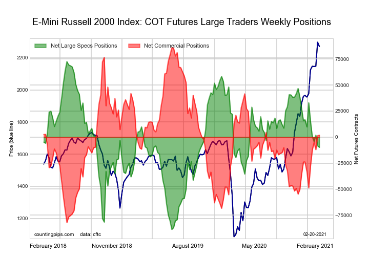 Russell 2000 Mini Futures