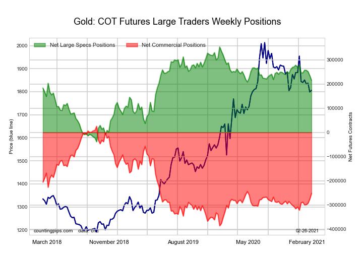 Gold Comex Futures