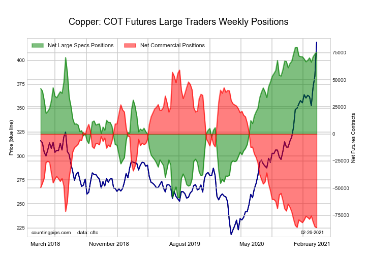 Copper Grade #1 Futures