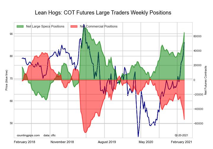 Lean Hogs Futures