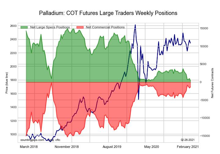 Palladium Futures