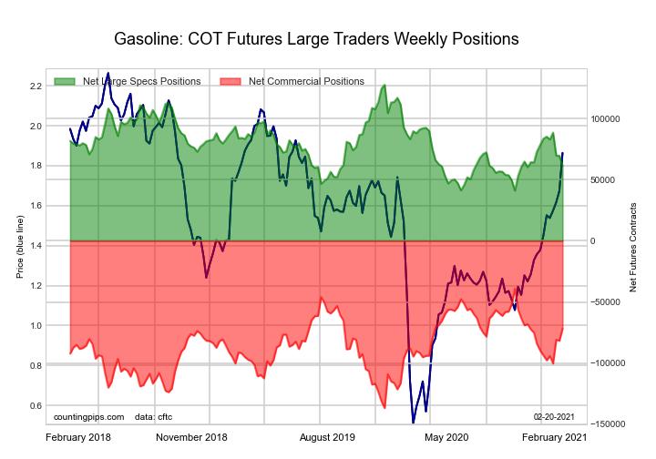 Gasoline Blendstock Futures