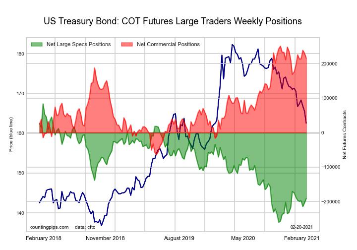 long us bond Futures Chart