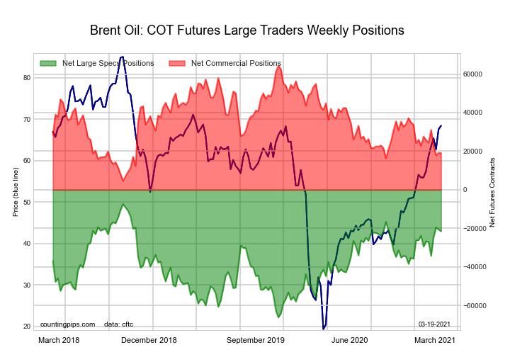 Brent Crude Oil Futures (LAST DAY)