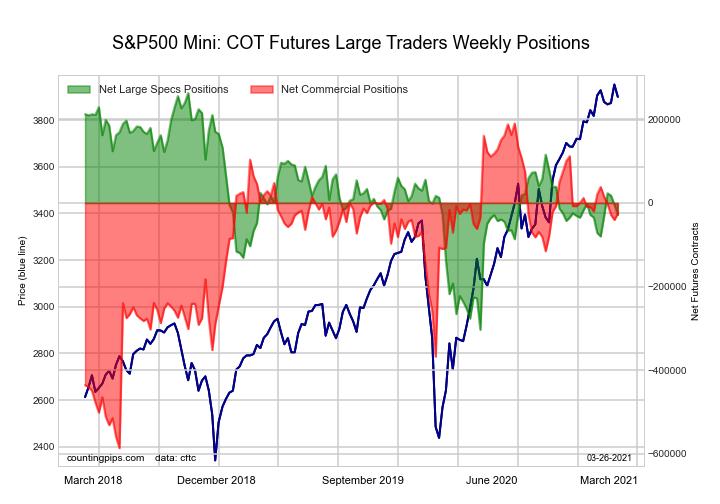 COT Stock Market Futures Charts