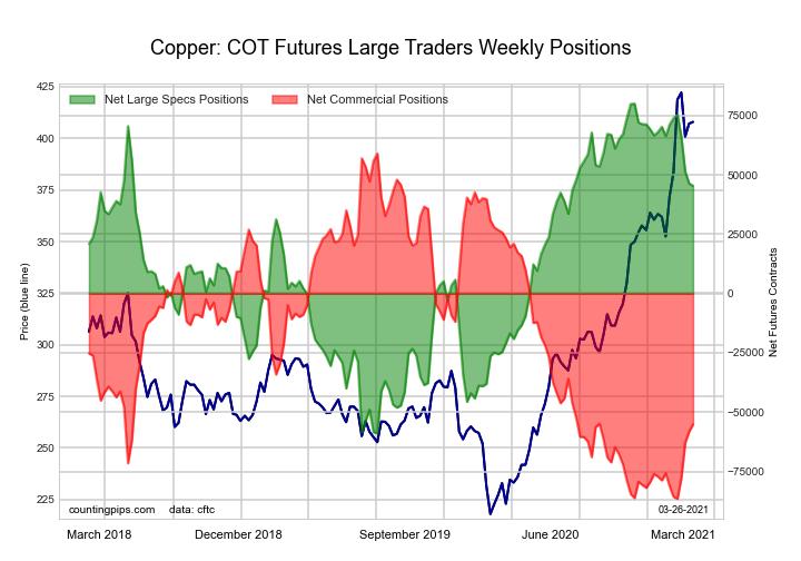 COT Metals Futures Charts