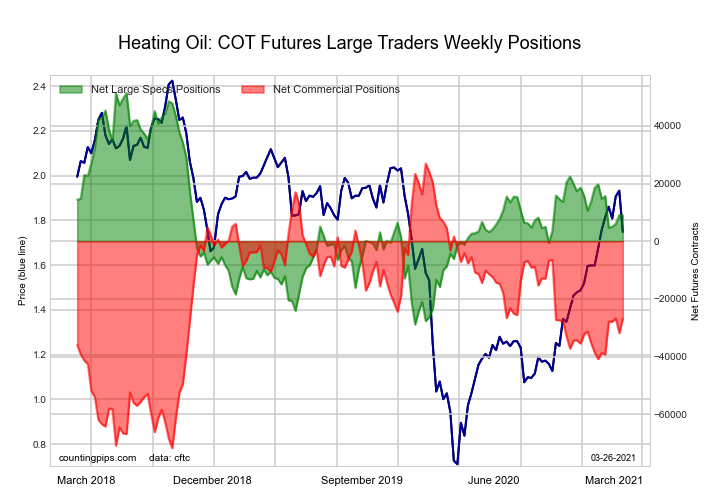 COT Energy Futures Charts