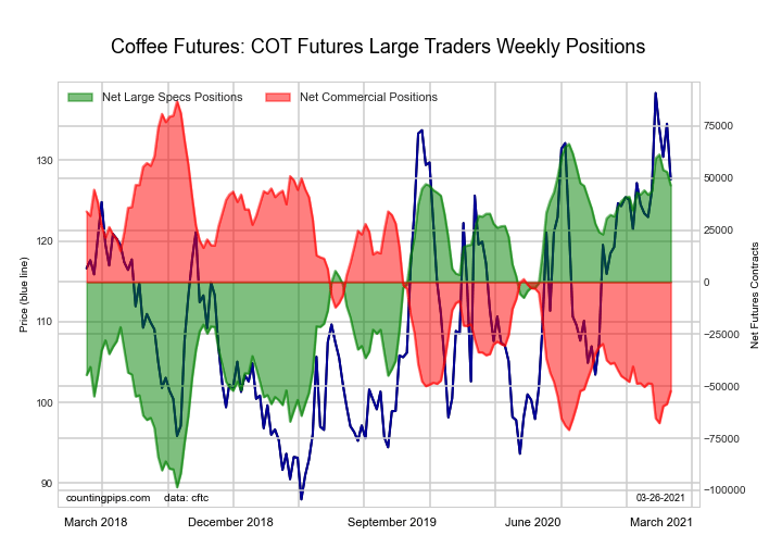 COT Soft Commodities Futures Charts