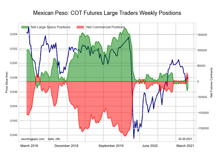 COT Forex Futures Charts