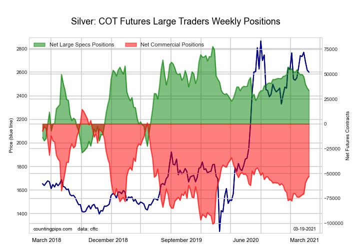 Silver Comex Futures