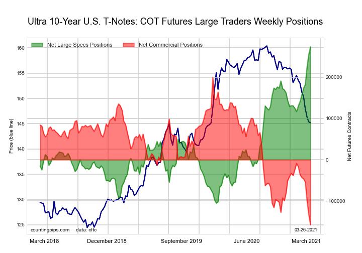 COT Bonds Futures Charts