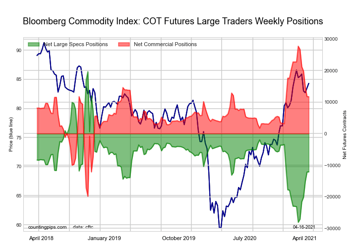 Bloomberg Commodity Index Futures large speculator