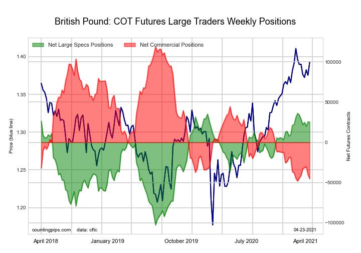 British Pound Sterling Futures