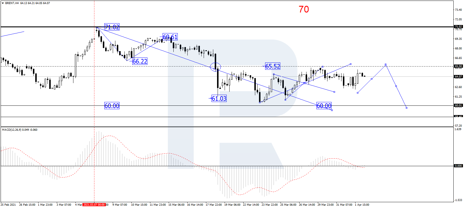 Brent Crude Oil Technical Chart