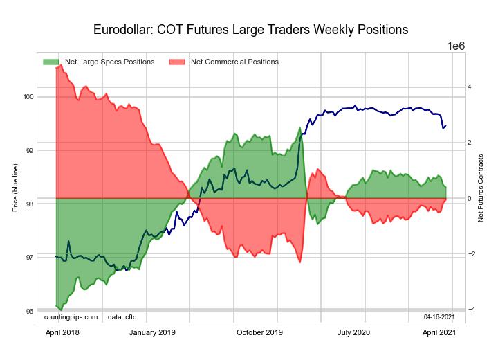 3-Month Eurodollars large speculator standings