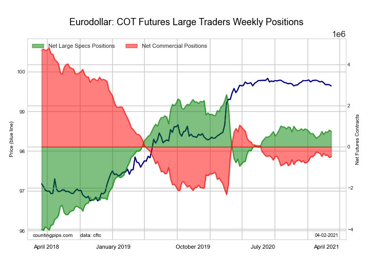 3-Month Eurodollars