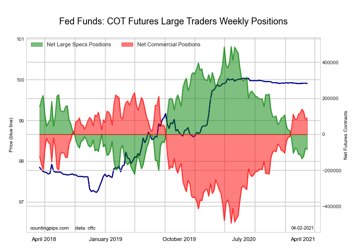 fed funds futures