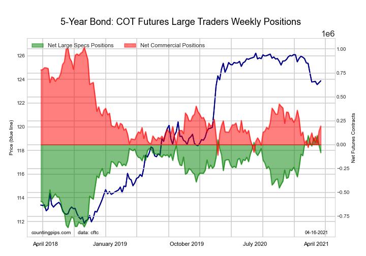 5-Year Treasury Note Futures