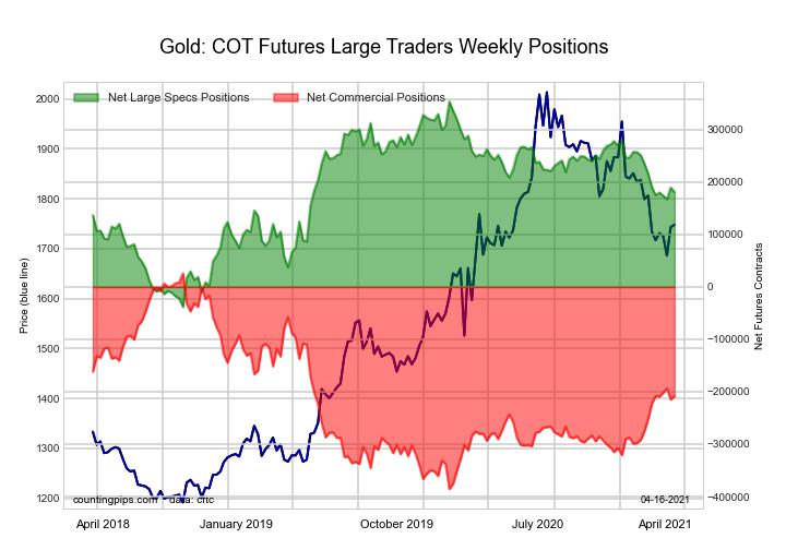 Gold Comex Futures large speculators