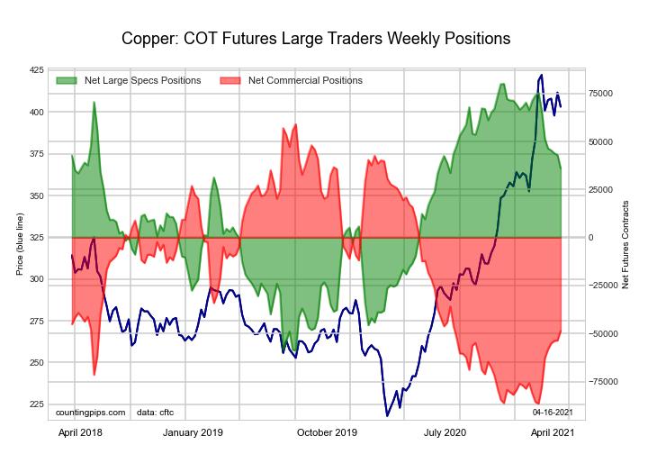 Copper Grade #1 Futures large speculator