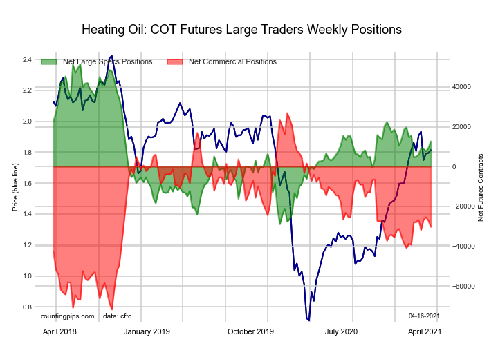 #2 Heating Oil NY-Harbor Futures large speculator
