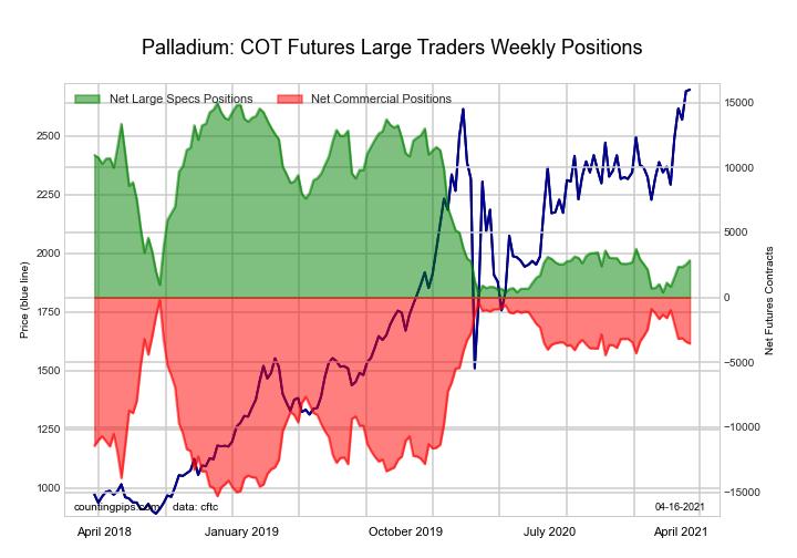 Palladium Futures large speculator