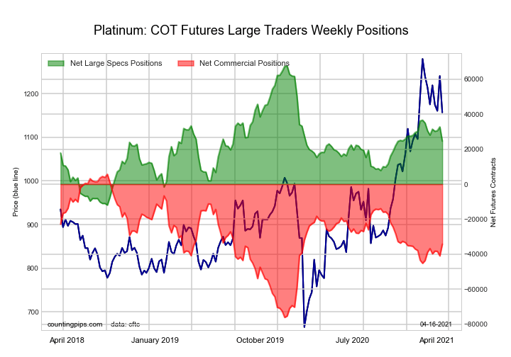 Platinum Futures large speculator