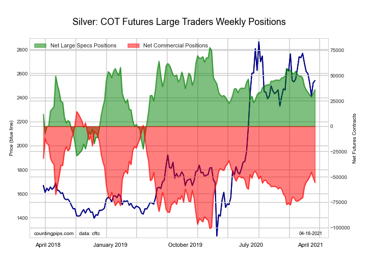 Silver Comex Futures large speculator