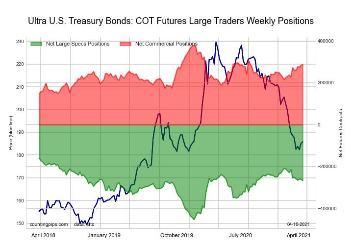 Ultra US Treasury Bonds large speculators